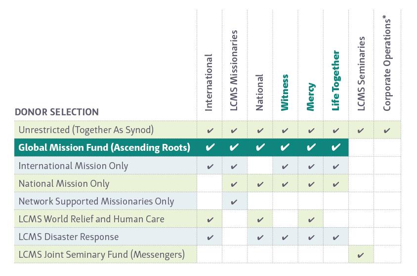Global Mission Fund - The Lutheran Church—Missouri Synod